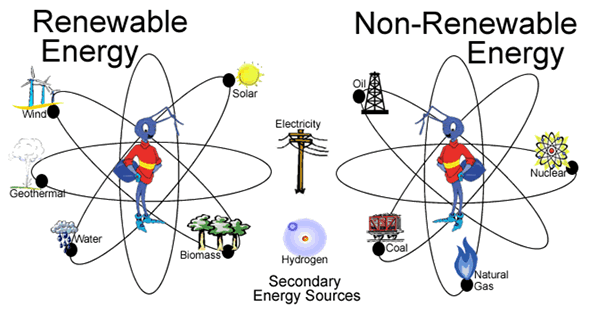 Energy clipart renewable resource And Energy Science Renewable Nature