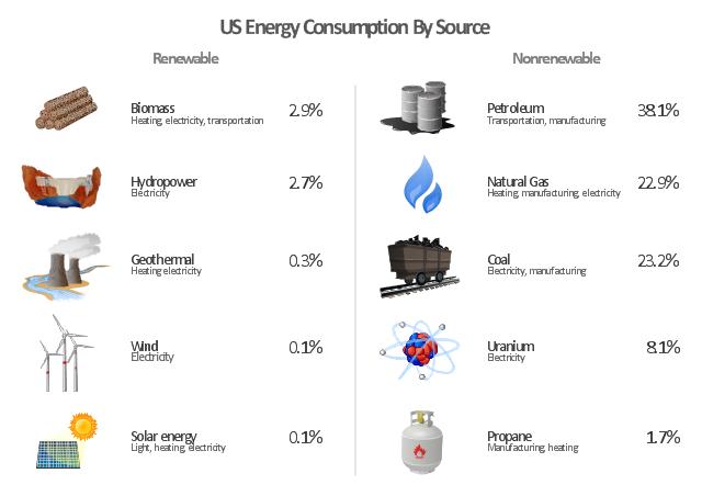 Energy clipart renewable resource Wood  Energy energy map