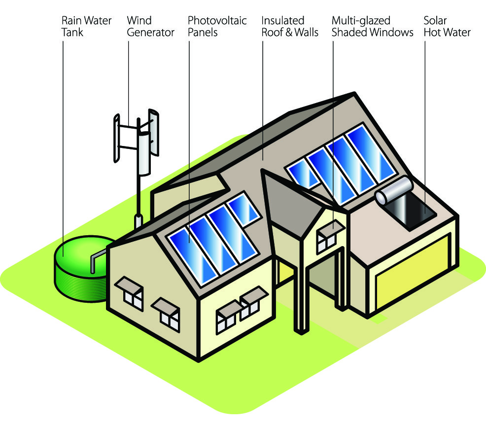 Energy clipart rural development Key building modern considerations energy