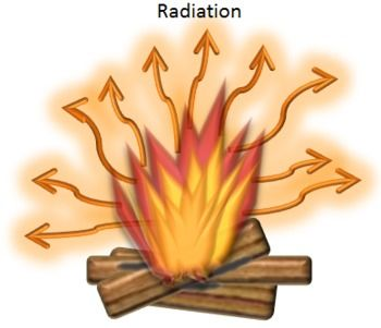 Heat clipart thermal energy Images on Radiation) Science Heat