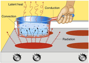 Heat clipart thermal energy #10
