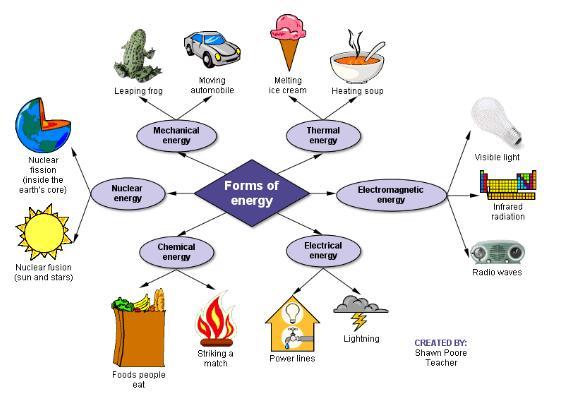 Particle clipart chemical energy Plans Lesson Workout Lesson Plans