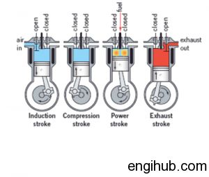 Engine clipart diesel engine 20+ Working Diesel Diesel Pinterest