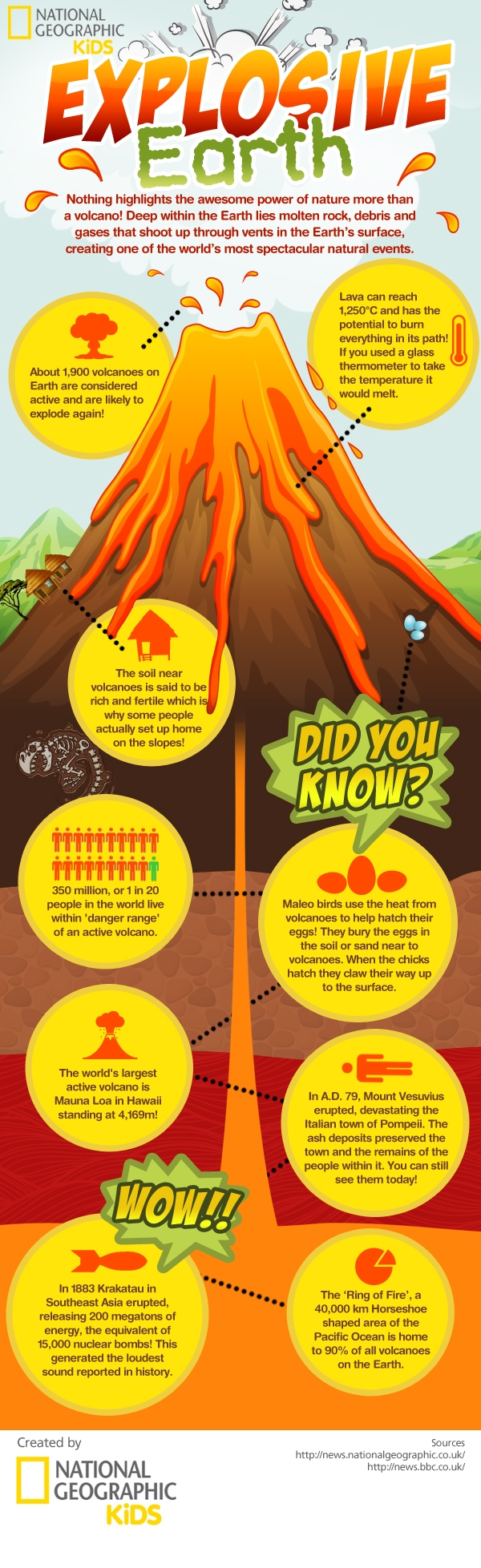 Eruption clipart physical geography Has factual Geographic has infographic