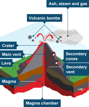 Eruption clipart physical geography Parts Bitesize showing Revision BBC