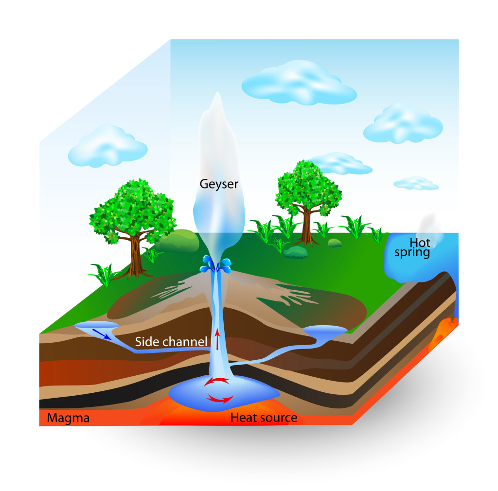 Eruption clipart physical geography Geography Homeschool Geysers How Work