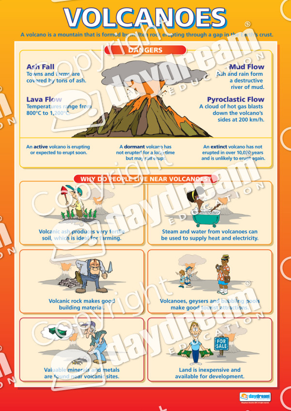 Eruption clipart physical geography Set of Poster  Geography