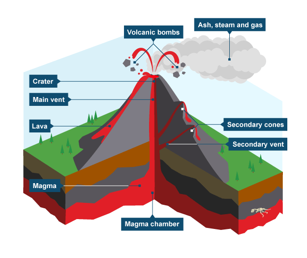 Eruption clipart physical geography Volcanoes 1 Geography Volcanoes Bitesize