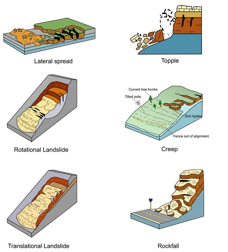 Eruption clipart physical geography Physical about of images Landslides