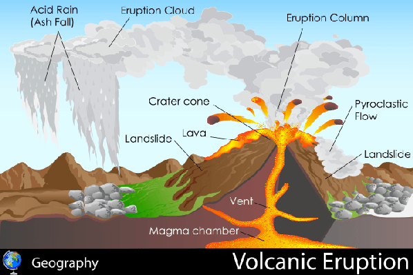 Eruption clipart physical geography Eruption Eruption of Image Volcanic