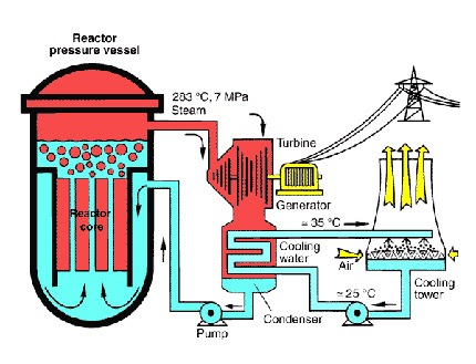 Explosions clipart nuclear power plant Collapsed First The  Law
