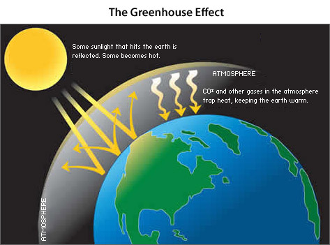 Atmosphere clipart neptune Warming: Causes Warming: com of