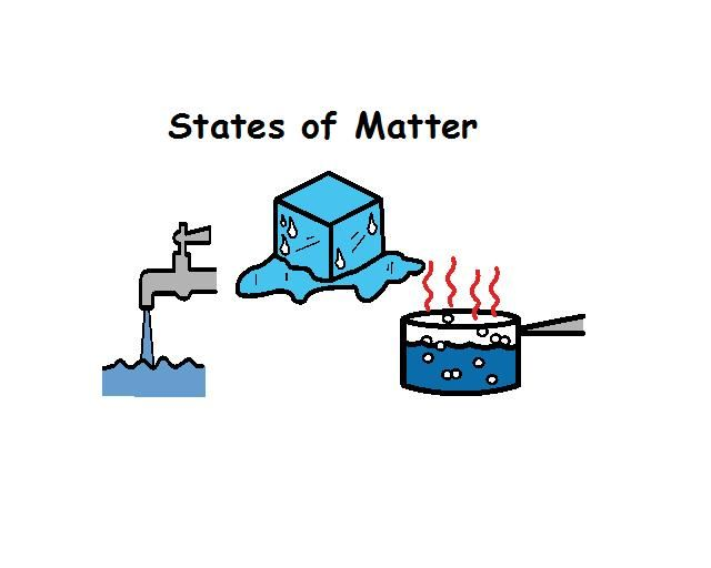 Factory clipart gas matter Solids of states Find Pin
