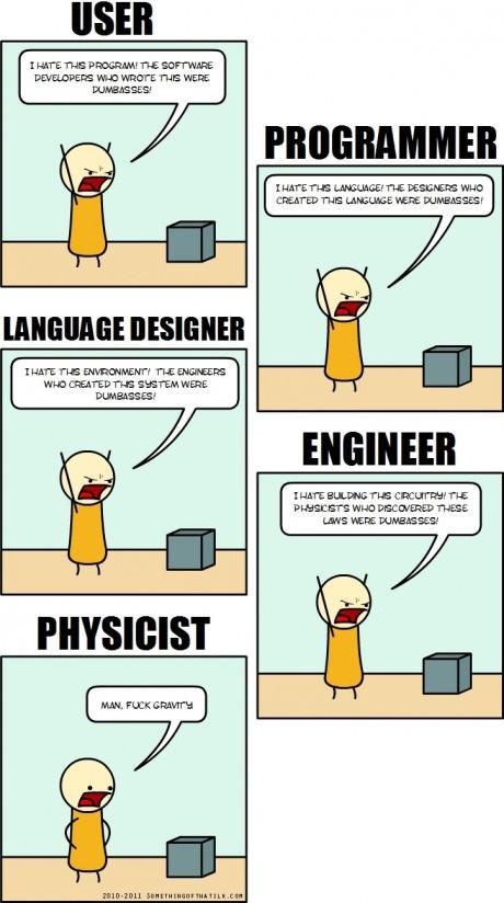 Fail clipart programmer Blaming programmer programmer comics