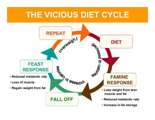 Famine clipart bad eating habit Dieting Kick In Butt yo