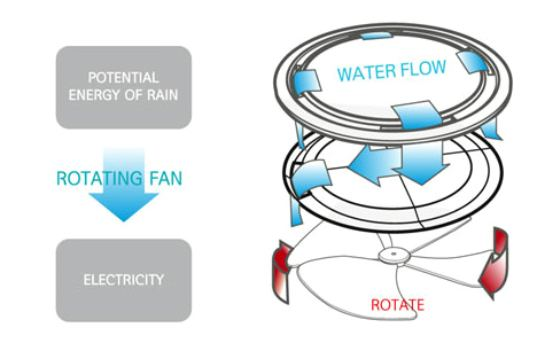 Fans clipart kinetic energy Future Green rain the spin