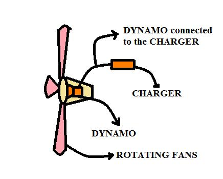 Fans clipart kinetic energy Charging to for electronic they