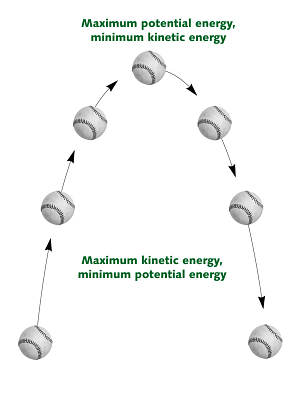 Fans clipart kinetic energy Of Kinetic principle This the