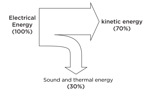 Fans clipart kinetic energy Thermal 7 of of energy