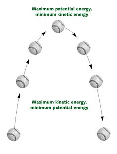 Fans clipart kinetic energy Energy of Potential energy energy