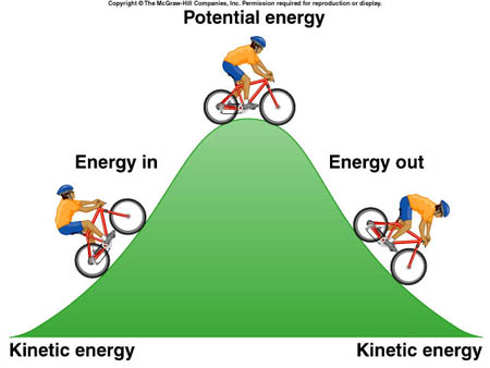 Fans clipart kinetic energy Energy Teach Untitled And Potential