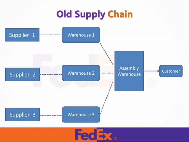 Fed Ex clipart food truck Competitor Fedex And Business 13