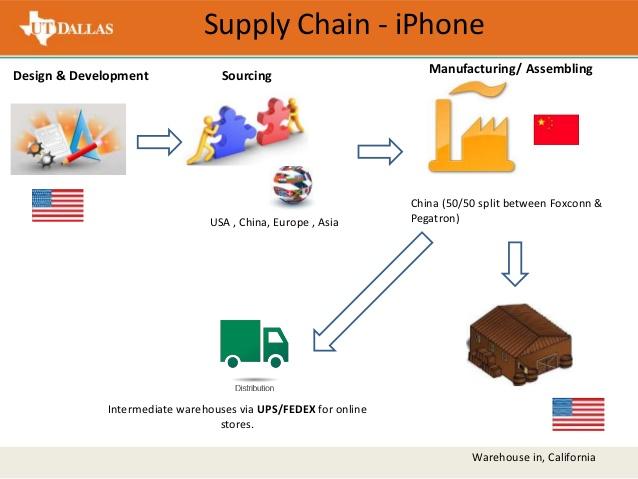 Fedex clipart supplier warehouse Consolidated analysis chain Statement; supply