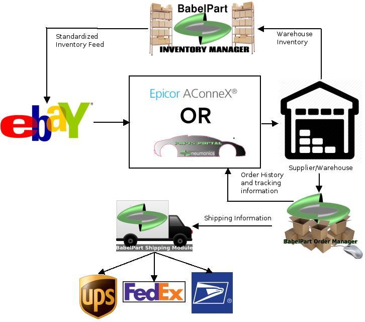 Fedex clipart supplier warehouse How Neumonics this business help