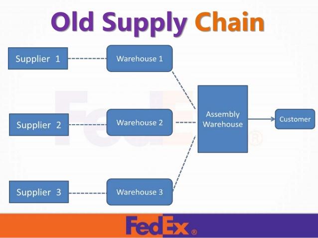 Fedex clipart supplier warehouse Competitor; FEDEX Organisational Change 17