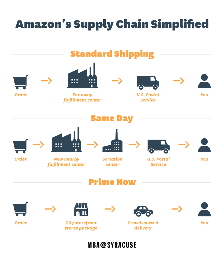 Fedex clipart supply chain Supply Deliver At Supply Amazon