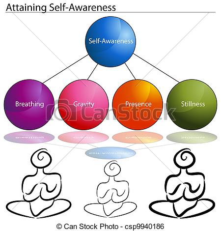 Feeling clipart self awareness Clipart Images Control self%20clipart Free