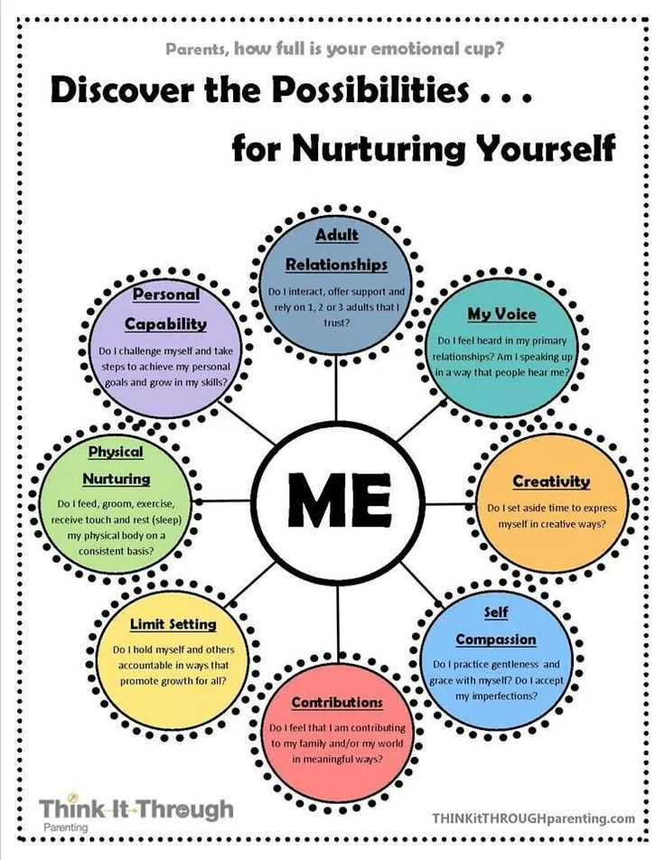 Feeling clipart self awareness Me best on Therapy nurture
