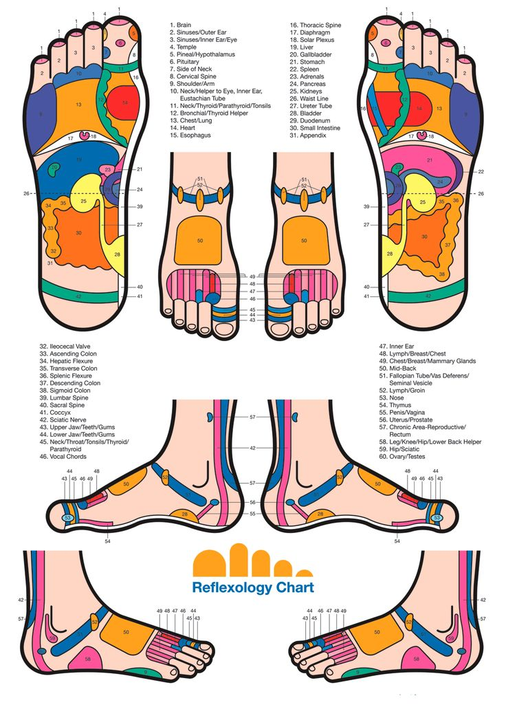 Graph clipart key point Reflexology Foot ideas on Best