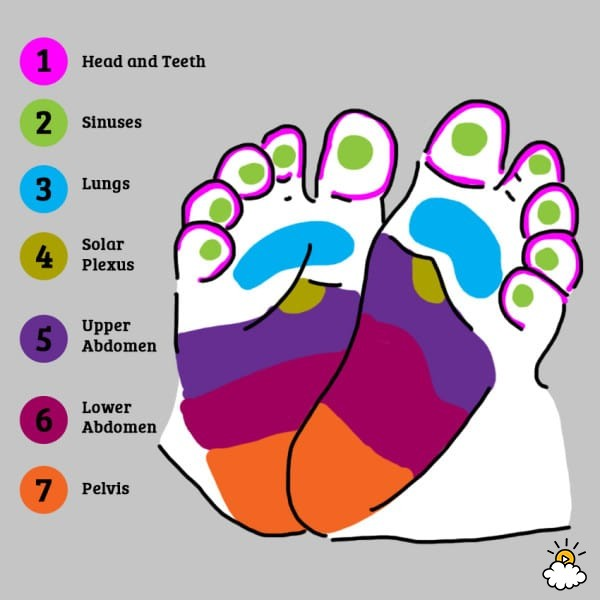 Feet clipart quiet foot Instantly Calm  By Parts