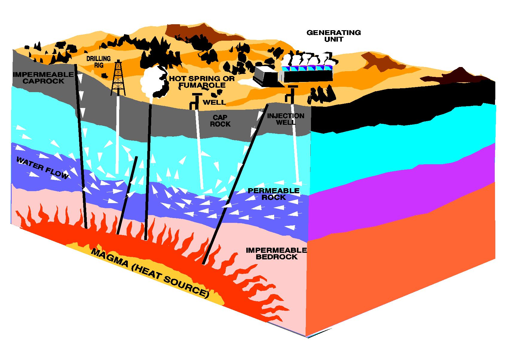 Fjord clipart Geothermal Energy Clipart Methods