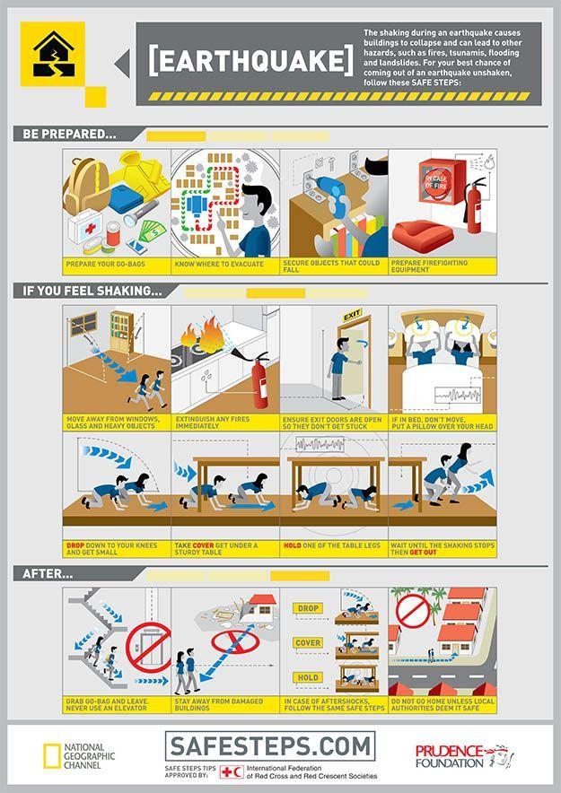 Flood clipart drill Pinterest Tips Survival drills ideas