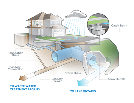 Flood clipart stormwater Stormwater Mississauga Stormwater ca In