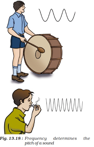 Singer clipart pleasant sounds Whistle frequency 13 13 Chapter