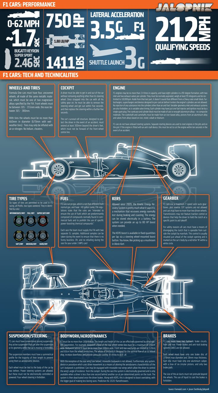 Formula One clipart fast car Fast images about on Are