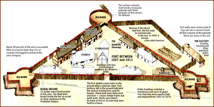 Fort clipart jamestown colony 1 Social Jamestown was More