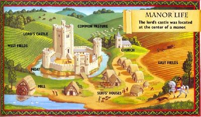 History clipart medieval manor #2