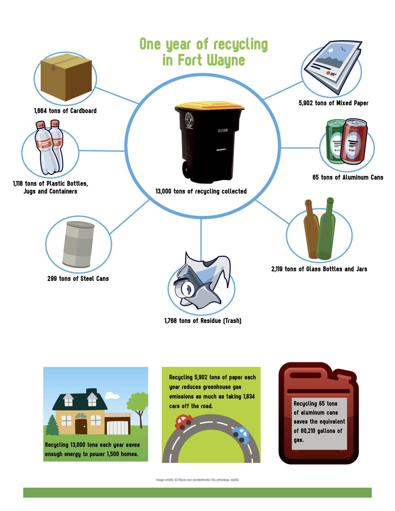 Fort clipart sheet Recycling One  Cart jpg