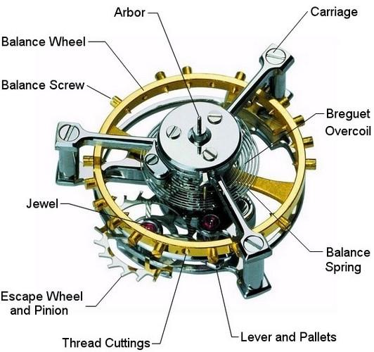 Gears clipart tourbillon Watches Serve Fun Nutshell; Tourbillon