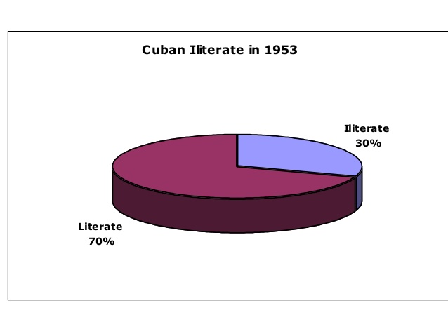 Geography clipart literacy rate In education Cuban Iliterate 22