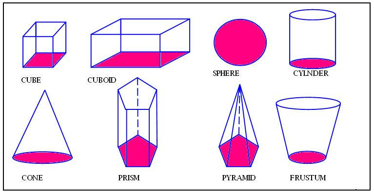 Sphere clipart cuboid shape Com Types Geometric Math@TutorVista of