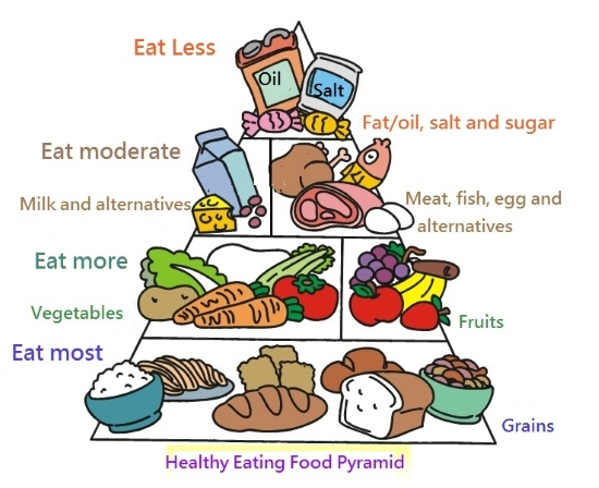Grain clipart healthy food Nutrition Service image Diet Health