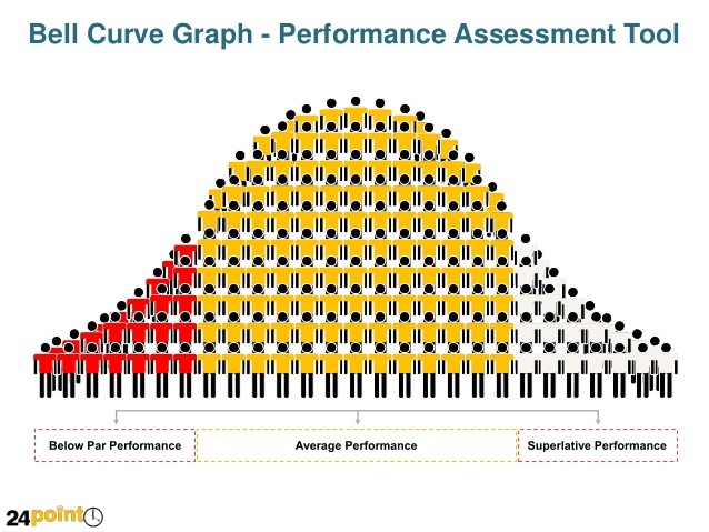 Graph clipart average Bell Performance Curve Graph PowerPoint