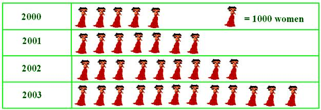 Graph clipart data handling  Forming Pictograph The Represent