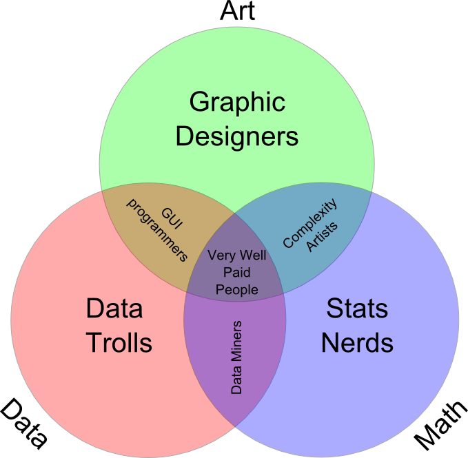 Graph clipart data science Venn Diagram of Data