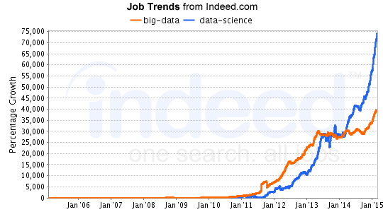 Graph clipart data science Is This Data's Biggest Rise